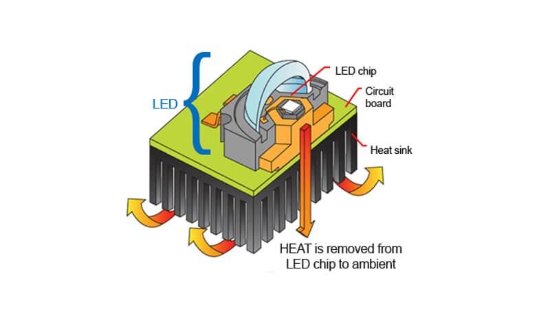 گرمای تولیدی در LED - گروه صنعتی مهر