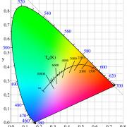تعریف دمای رنگ