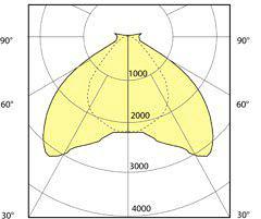 منحنی پخش نور چراغ صنعتی LED A400 - گروه صنعتی مهر