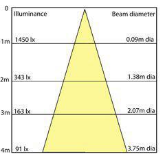 ارتفاع نصب چراغ های صنعتی - گروه صنعتی مهر